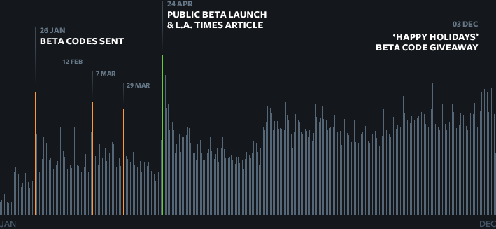 Site usage graph